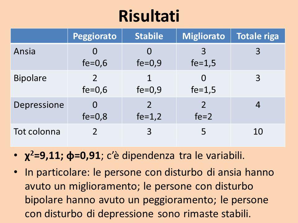 Risultati χ 2 =9,11; φ=0,91; cè dipendenza tra le variabili. In particolare: le persone con disturbo di ansia hanno avuto un miglioramento; le persone