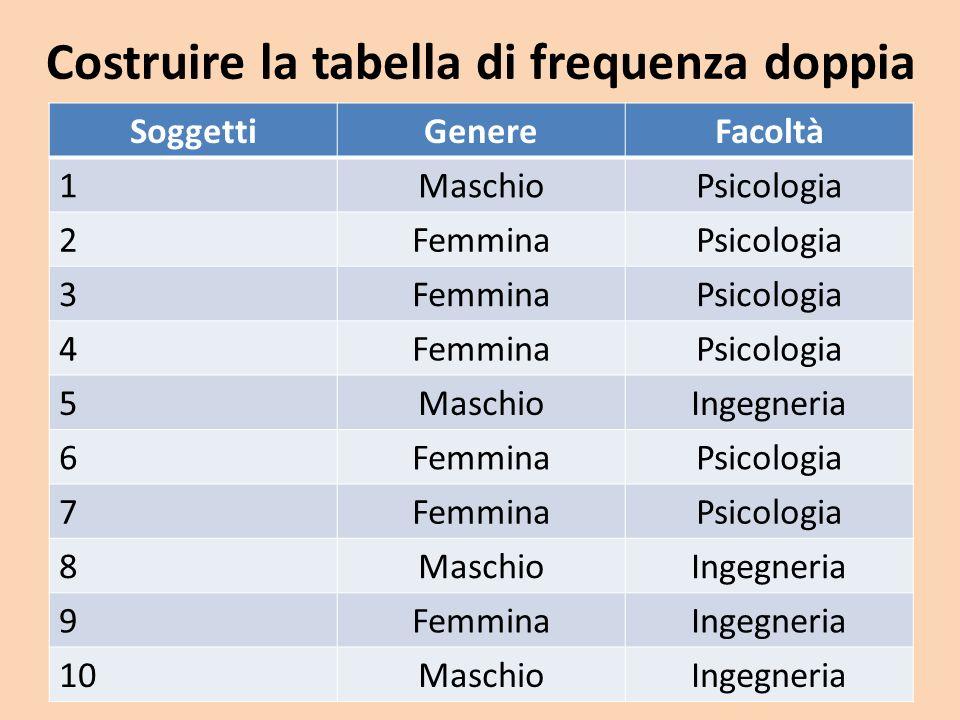 Tabella di frequenza doppia PsicologiaIngegneriaTotale riga Maschi134 Femmine516 Tot colonna6410 Informazioni della Tabella di frequenza doppia: Esprime la relazione tra le modalità (o livelli) di 2 variabili qualitative.