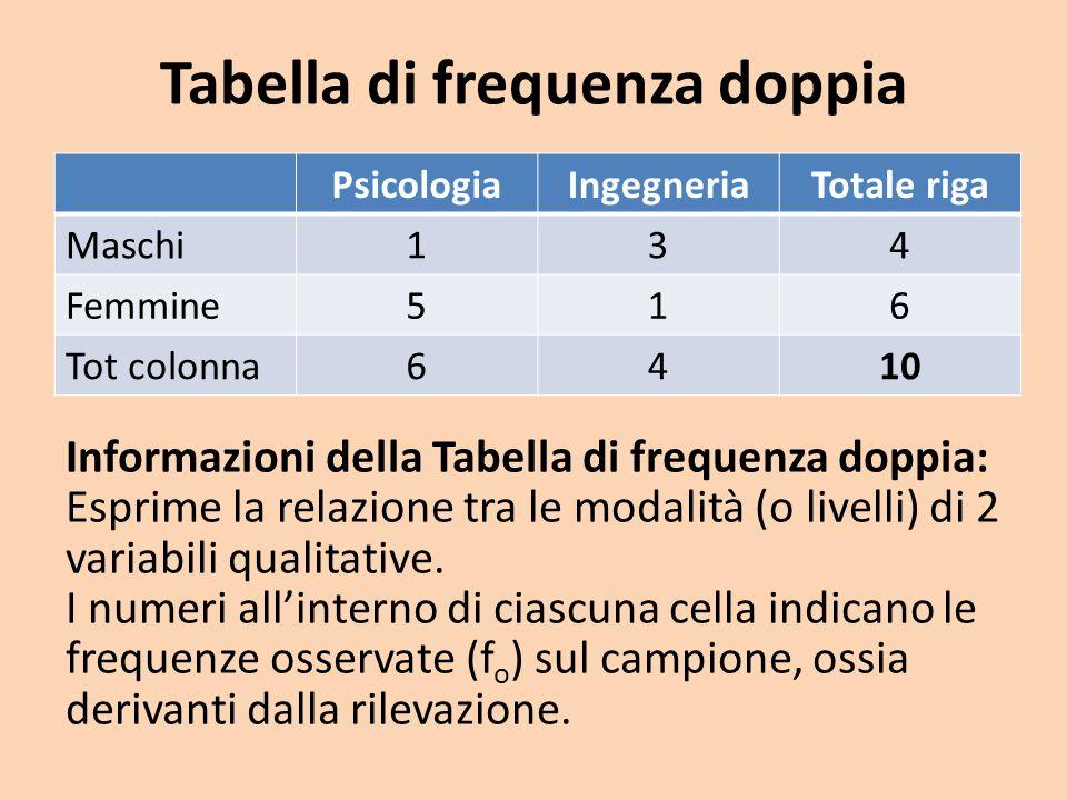 Tabella di frequenza doppia PsicologiaIngegneriaTotale riga Maschi134 Femmine516 Tot colonna6410 Informazioni della Tabella di frequenza doppia: Espri