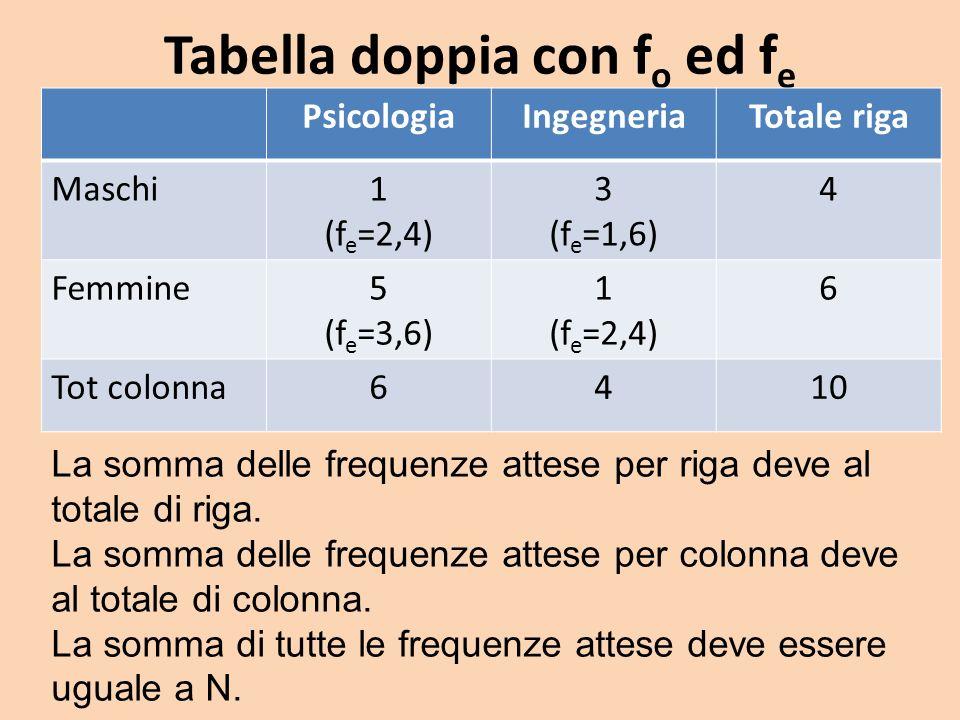 Tabella doppia con f o ed f e PsicologiaIngegneriaTotale riga Maschi1 (f e =2,4) 3 (f e =1,6) 4 Femmine5 (f e =3,6) 1 (f e =2,4) 6 Tot colonna6410 La