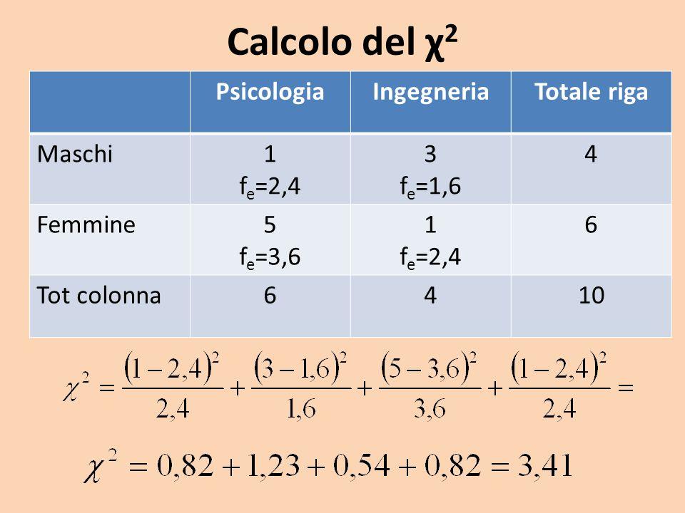 Calcolo del χ 2 PsicologiaIngegneriaTotale riga Maschi1 f e =2,4 3 f e =1,6 4 Femmine5 f e =3,6 1 f e =2,4 6 Tot colonna6410