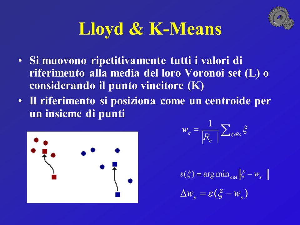 Lloyd & K-Means Si muovono ripetitivamente tutti i valori di riferimento alla media del loro Voronoi set (L) o considerando il punto vincitore (K) Il riferimento si posiziona come un centroide per un insieme di punti