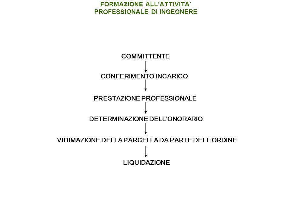 COMMITTENTE CONFERIMENTO INCARICO PRESTAZIONE PROFESSIONALE DETERMINAZIONE DELLONORARIO VIDIMAZIONE DELLA PARCELLA DA PARTE DELLORDINE LIQUIDAZIONE FORMAZIONE ALLATTIVITA PROFESSIONALE DI INGEGNERE