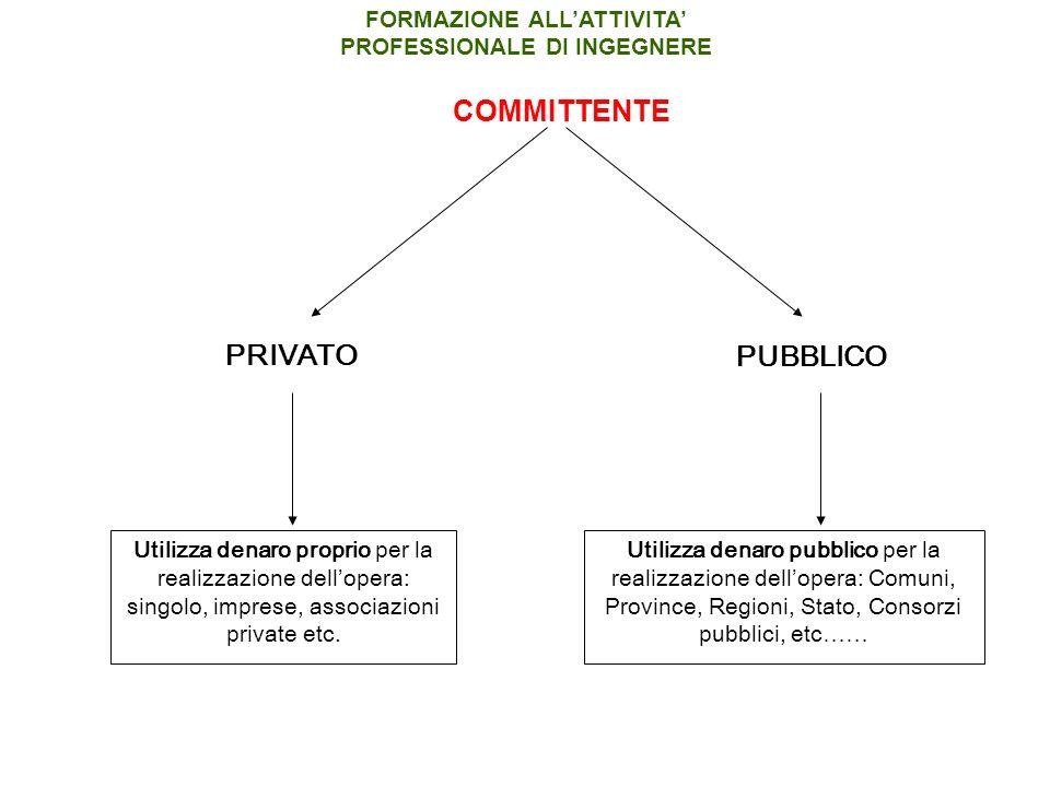 Utilizza denaro proprio per la realizzazione dellopera: singolo, imprese, associazioni private etc.