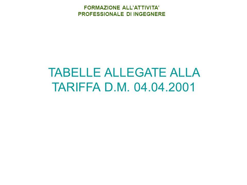 TABELLE ALLEGATE ALLA TARIFFA D.M. 04.04.2001 FORMAZIONE ALLATTIVITA PROFESSIONALE DI INGEGNERE