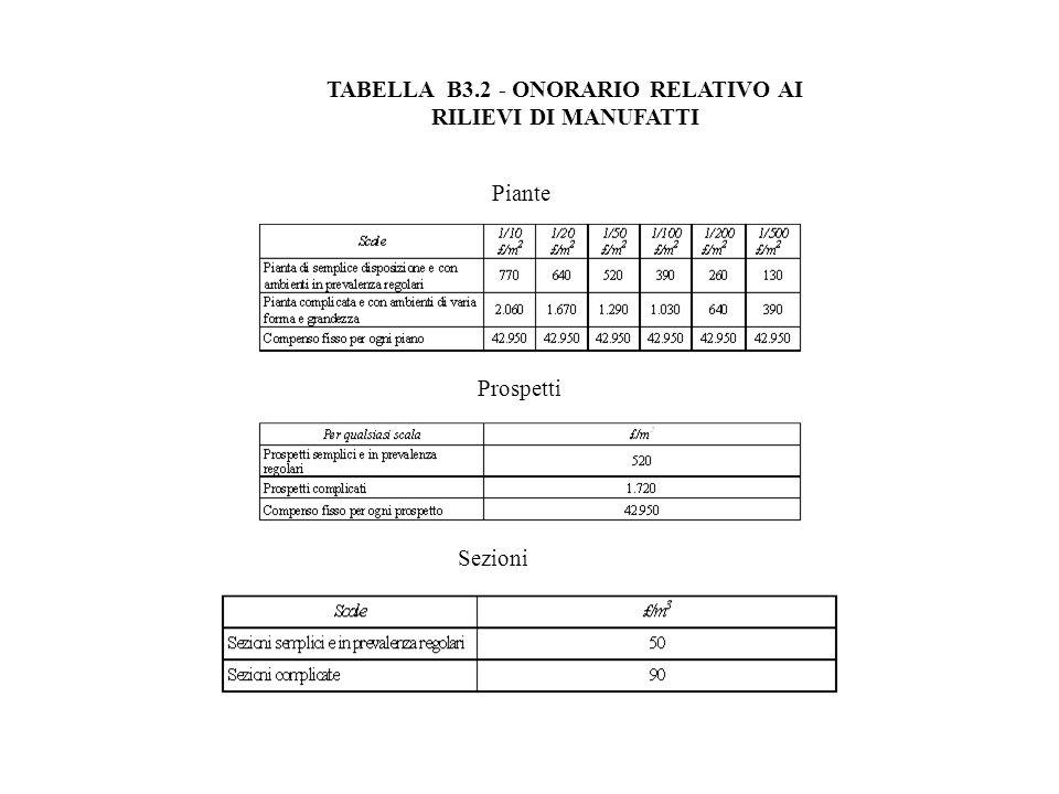Piante Prospetti Sezioni TABELLA B3.2 - ONORARIO RELATIVO AI RILIEVI DI MANUFATTI