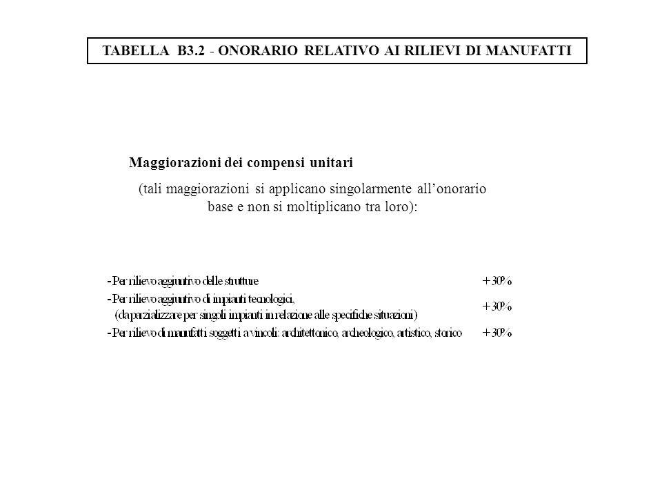 Maggiorazioni dei compensi unitari (tali maggiorazioni si applicano singolarmente allonorario base e non si moltiplicano tra loro): TABELLA B3.2 - ONORARIO RELATIVO AI RILIEVI DI MANUFATTI
