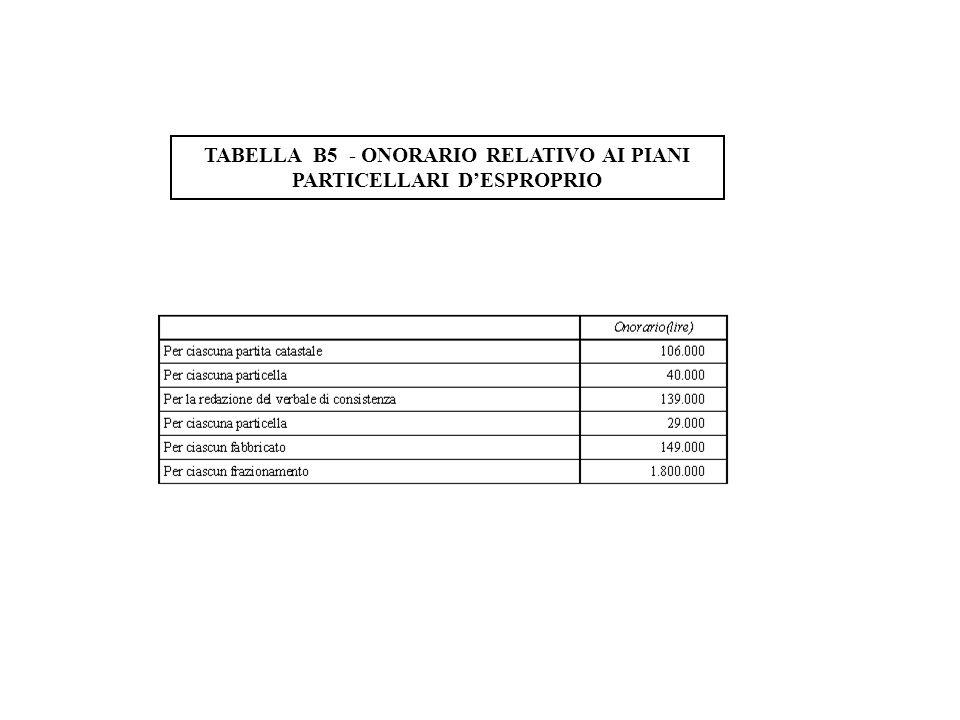 TABELLA B5 - ONORARIO RELATIVO AI PIANI PARTICELLARI DESPROPRIO