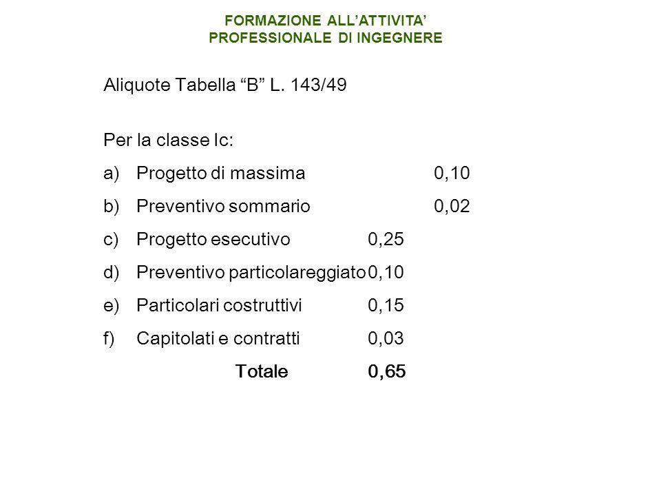 Per la classe Ic: a)Progetto di massima0,10 b)Preventivo sommario0,02 c)Progetto esecutivo0,25 d)Preventivo particolareggiato0,10 e)Particolari costruttivi0,15 f)Capitolati e contratti0,03 Totale0,65 Aliquote Tabella B L.