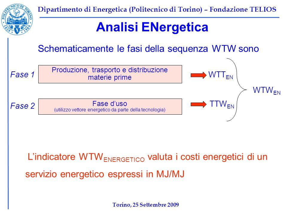 Dipartimento di Energetica (Politecnico di Torino) – Fondazione TELIOS Analisi ENergetica Schematicamente le fasi della sequenza WTW sono Produzione, trasporto e distribuzione materie prime Fase duso (utilizzo vettore energetico da parte della tecnologia) WTT EN TTW EN WTW EN Fase 1 Fase 2 Lindicatore WTW ENERGETICO valuta i costi energetici di un servizio energetico espressi in MJ/MJ Torino, 25 Settembre 2009