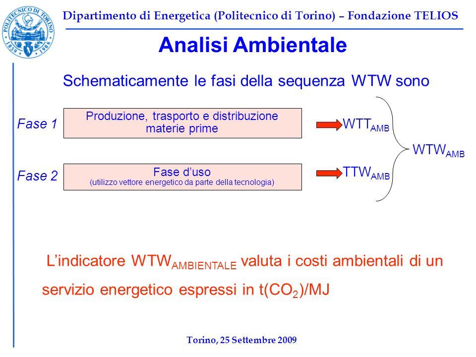 Dipartimento di Energetica (Politecnico di Torino) – Fondazione TELIOS Analisi Ambientale Schematicamente le fasi della sequenza WTW sono Produzione, trasporto e distribuzione materie prime Fase duso (utilizzo vettore energetico da parte della tecnologia) WTW AMB Fase 1 Fase 2 Lindicatore WTW AMBIENTALE valuta i costi ambientali di un servizio energetico espressi in t(CO 2 )/MJ WTT AMB TTW AMB Torino, 25 Settembre 2009