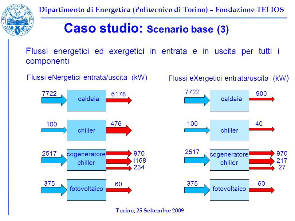 Dipartimento di Energetica (Politecnico di Torino) – Fondazione TELIOS Caso studio: Scenario base (3) F lussi energetici ed exergetici in entrata e in uscita per tutti i componenti Tabella 1: Scenario base Ψ F,TOT =10696 kW Ψ P,TOT =2212 kW Ψ I,TOT =8484,2 kW η ex,tot =1-Ψ I,tot /Ψ F,tot =0,2068 caldaia chiller cogeneratore fotovoltaico 7722 100 2517 375 7722 100 2517 375 6178 476 970 1168 234 60 900 40 970 217 27 60 Flussi eNergetici entrata/uscita (kW) Flussi eXergetici entrata/uscita (kW ) chiller caldaia chiller cogeneratore fotovoltaico chiller Torino, 25 Settembre 2009