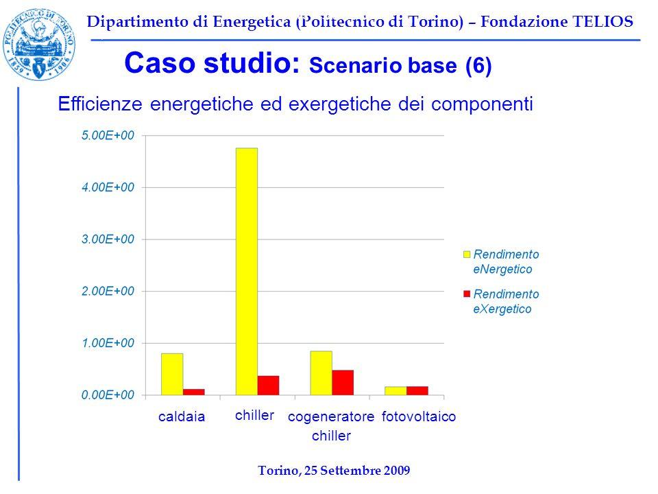 Dipartimento di Energetica (Politecnico di Torino) – Fondazione TELIOS Caso studio: Scenario base (6) Efficienze energetiche ed exergetiche dei componenti Tabella 1: Scenario base Ψ F,TOT =10696 kW Ψ P,TOT =2212 kW Ψ I,TOT =8484,2 kW η ex,tot =1-Ψ I,tot /Ψ F,tot =0,2068 caldaiacogeneratorefotovoltaico chiller Torino, 25 Settembre 2009