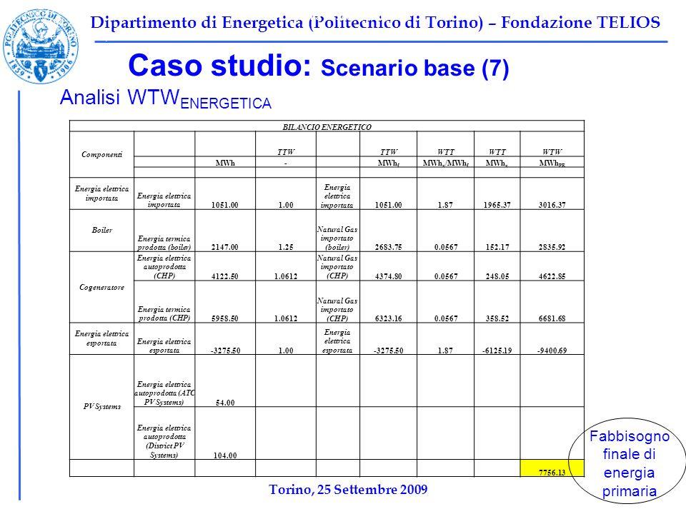 Dipartimento di Energetica (Politecnico di Torino) – Fondazione TELIOS Caso studio: Scenario base (7) Tabella 1: Scenario base Ψ F,TOT =10696 kW Ψ P,TOT =2212 kW Ψ I,TOT =8484,2 kW η ex,tot =1-Ψ I,tot /Ψ F,tot =0,2068 Analisi WTW ENERGETICA Torino, 25 Settembre 2009 BILANCIO ENERGETICO Componenti TTW WTT WTW MWh- MWh f MWh x /MWh f MWh x MWh PR Energia elettrica importata 1051.001.00 Energia elettrica importata1051.001.871965.373016.37 Boiler Energia termica prodotta (boiler)2147.001.25 Natural Gas importato (boiler)2683.750.0567152.172835.92 Cogeneratore Energia elettrica autoprodotta (CHP)4122.501.0612 Natural Gas importato (CHP)4374.800.0567248.054622.85 Energia termica prodotta (CHP)5958.501.0612 Natural Gas importato (CHP)6323.160.0567358.526681.68 Energia elettrica esportata -3275.501.00 Energia elettrica esportata-3275.501.87-6125.19-9400.69 PV Systems Energia elettrica autoprodotta (ATC PV Systems)54.00 Energia elettrica autoprodotta (District PV Systems)104.00 7756.13 Fabbisogno finale di energia primaria