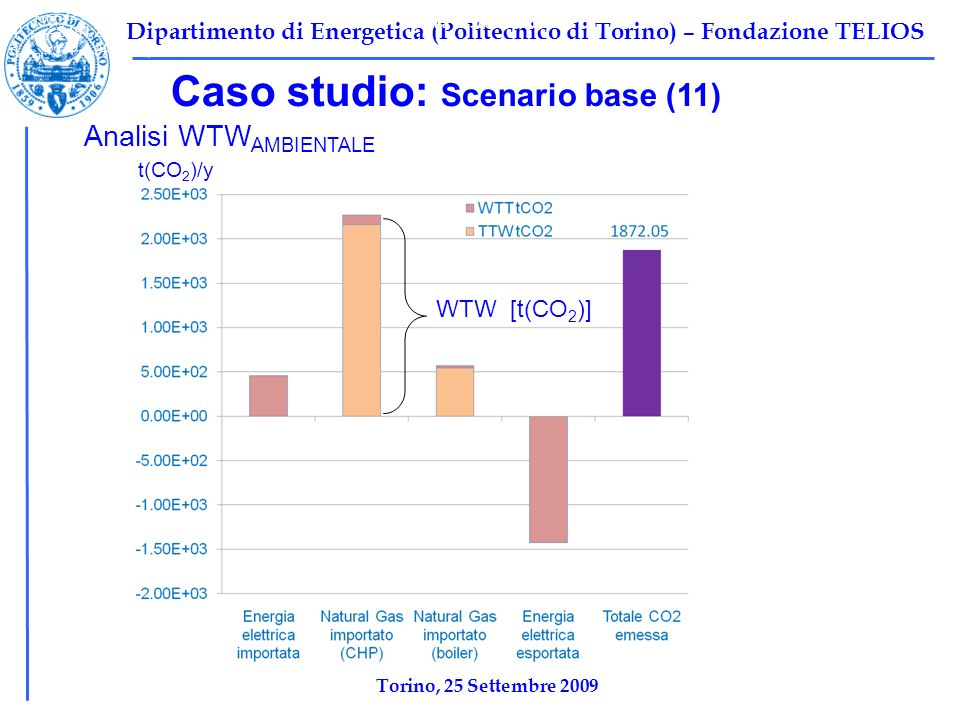 Dipartimento di Energetica (Politecnico di Torino) – Fondazione TELIOS Caso studio: Scenario base (11) Tabella 1: Scenario base Ψ F,TOT =10696 kW Ψ P,TOT =2212 kW Ψ I,TOT =8484,2 kW η ex,tot =1-Ψ I,tot /Ψ F,tot =0,2068 Analisi WTW AMBIENTALE t(CO 2 )/y WTW [t(CO 2 )] Torino, 25 Settembre 2009