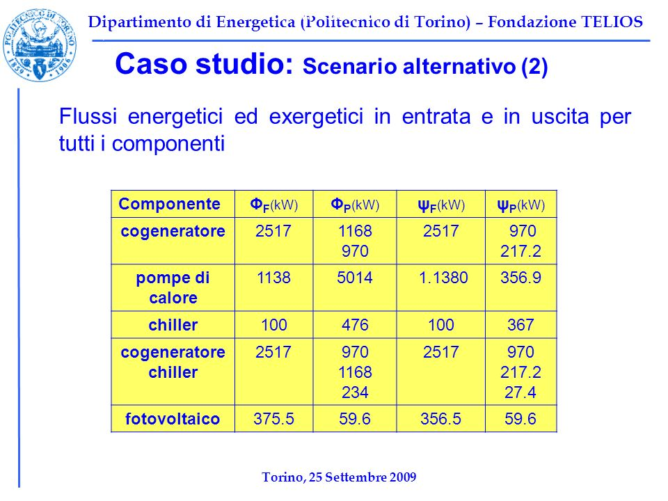 Dipartimento di Energetica (Politecnico di Torino) – Fondazione TELIOS Caso studio: Scenario alternativo (2) Flussi energetici ed exergetici in entrata e in uscita per tutti i componenti Tabella 1: Scenario base Ψ F,TOT =10696 kW Ψ P,TOT =2212 kW Ψ I,TOT =8484,2 kW η ex,tot =1-Ψ I,tot /Ψ F,tot =0,2068 ComponenteΦ F (kW) Φ P (kW) ψ F (kW) ψ P (kW) cogeneratore25171168 970 2517 970 217.2 pompe di calore 11385014 1.1380356.9 chiller100476100367 cogeneratore chiller 2517970 1168 234 2517970 217.2 27.4 fotovoltaico375.559.6356.559.6 Torino, 25 Settembre 2009