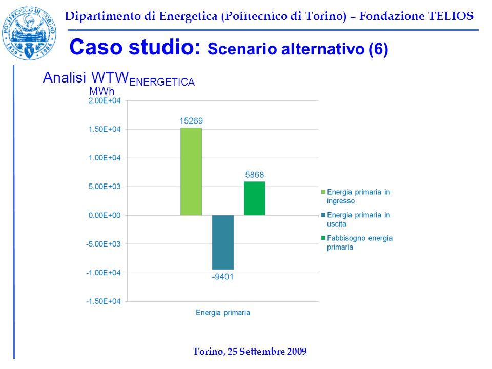 Dipartimento di Energetica (Politecnico di Torino) – Fondazione TELIOS Caso studio: Scenario alternativo (6) Tabella 1: Scenario base Ψ F,TOT =10696 kW Ψ P,TOT =2212 kW Ψ I,TOT =8484,2 kW η ex,tot =1-Ψ I,tot /Ψ F,tot =0,2068 Analisi WTW ENERGETICA MWh Torino, 25 Settembre 2009