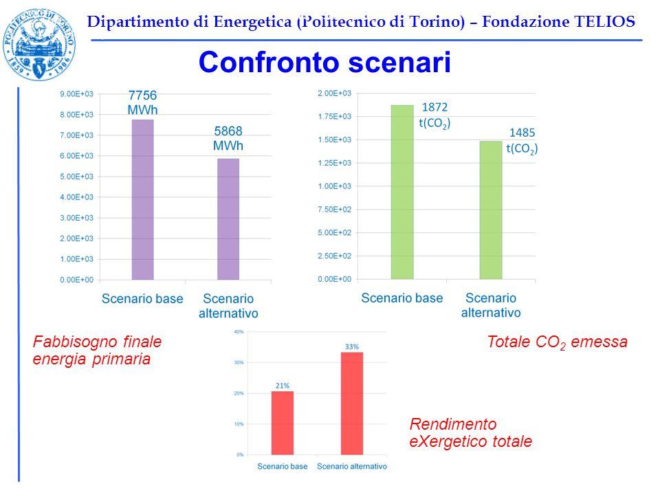 Dipartimento di Energetica (Politecnico di Torino) – Fondazione TELIOS Cavour, 6 Marzo 2009 Confronto scenari Tabella 1: Scenario base Ψ F,TOT =10696 kW Ψ P,TOT =2212 kW Ψ I,TOT =8484,2 kW η ex,tot =1-Ψ I,tot /Ψ F,tot =0,2068 Fabbisogno finale energia primaria Totale CO 2 emessa Rendimento eXergetico totale