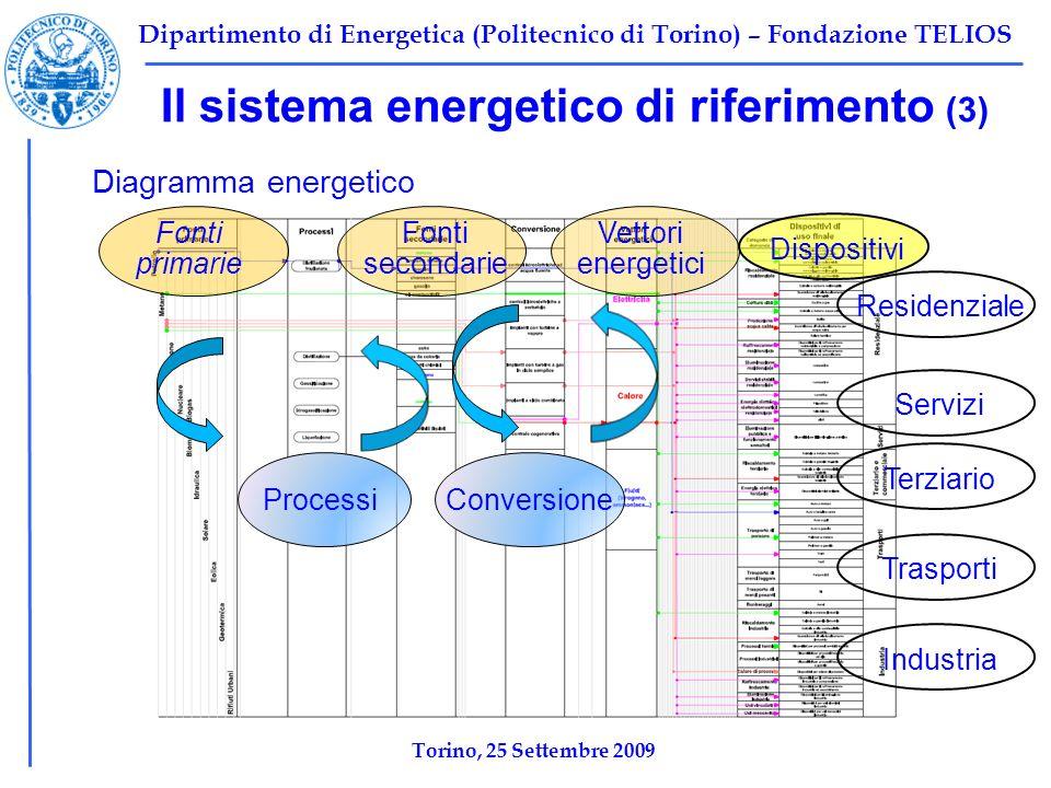 Dipartimento di Energetica (Politecnico di Torino) – Fondazione TELIOS Il sistema energetico di riferimento (3) Diagramma energetico Fonti primarie Fonti secondarie Vettori energetici ProcessiConversione Residenziale Servizi Terziario Trasporti Industria Dispositivi Torino, 25 Settembre 2009