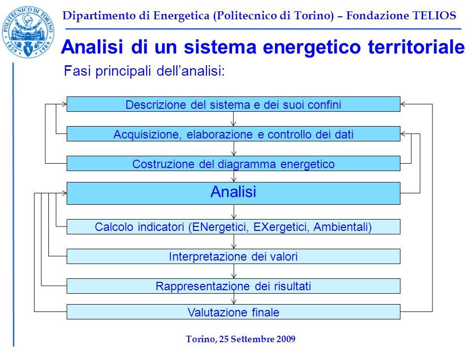 Dipartimento di Energetica (Politecnico di Torino) – Fondazione TELIOS Analisi di un sistema energetico territoriale Fasi principali dellanalisi: Anal