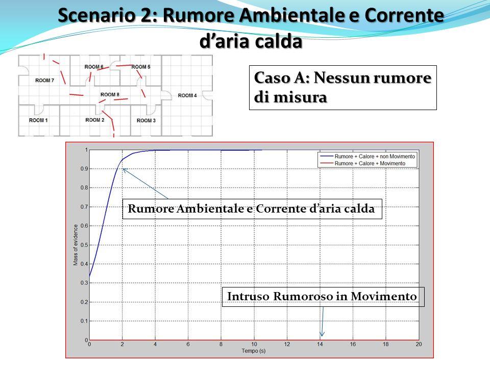 Scenario 2: Rumore Ambientale e Corrente daria calda Caso A: Nessun rumore di misura Intruso Rumoroso in Movimento Rumore Ambientale e Corrente daria