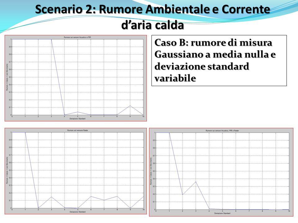 Scenario 2: Rumore Ambientale e Corrente daria calda Caso B: rumore di misura Gaussiano a media nulla e deviazione standard variabile