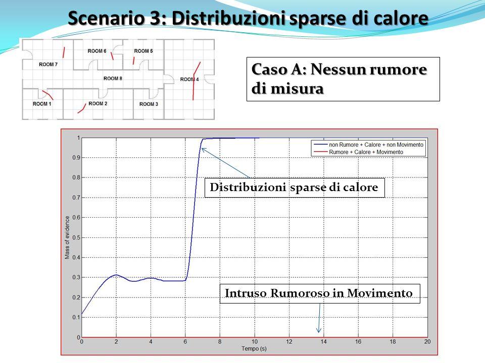 Scenario 3: Distribuzioni sparse di calore Caso A: Nessun rumore di misura Intruso Rumoroso in Movimento Distribuzioni sparse di calore