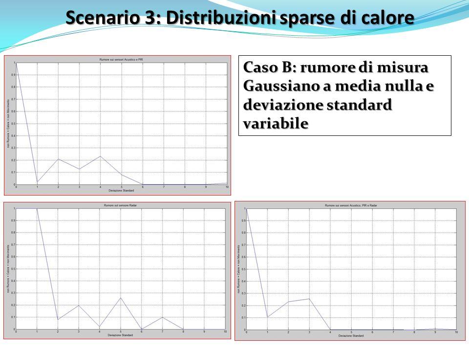 Scenario 3: Distribuzioni sparse di calore Caso B: rumore di misura Gaussiano a media nulla e deviazione standard variabile