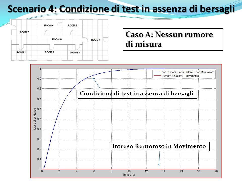 Scenario 4: Condizione di test in assenza di bersagli Caso A: Nessun rumore di misura Intruso Rumoroso in Movimento Condizione di test in assenza di b