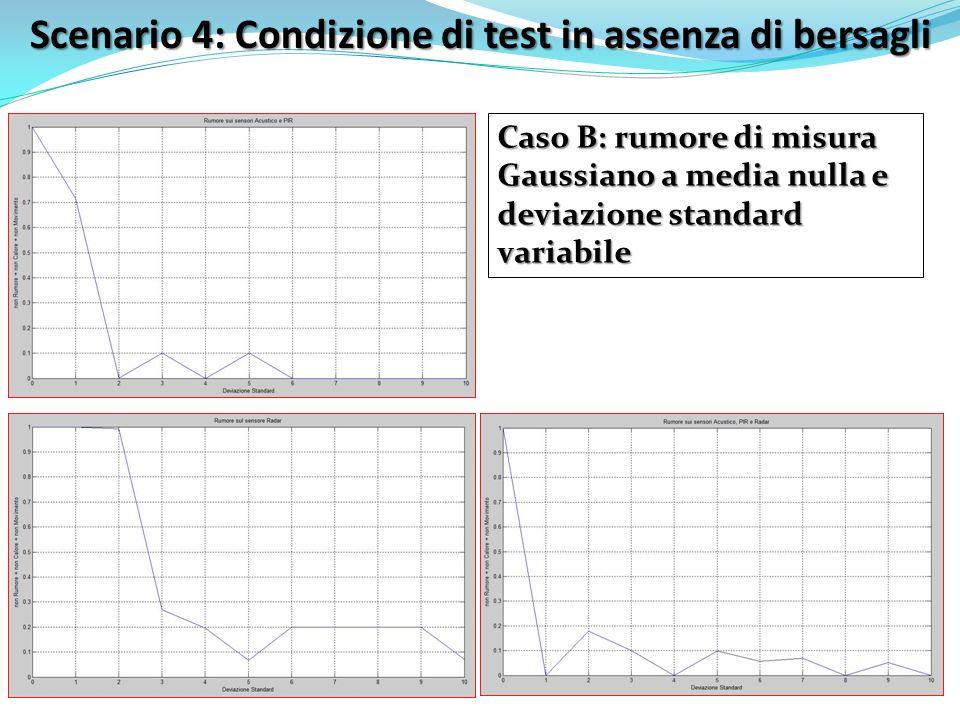 Scenario 4: Condizione di test in assenza di bersagli Caso B: rumore di misura Gaussiano a media nulla e deviazione standard variabile