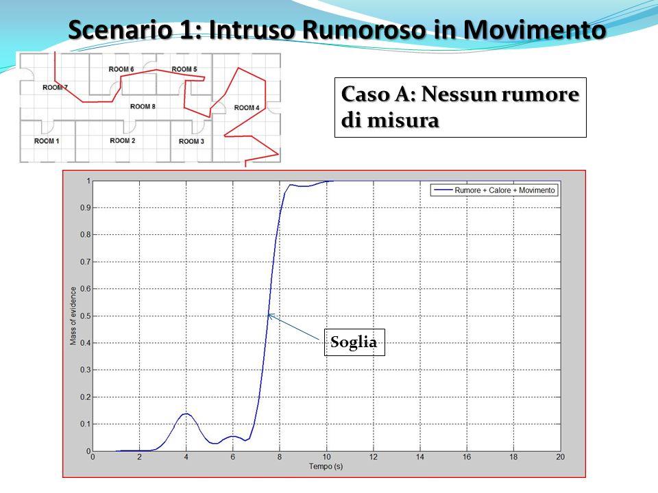 Scenario 1: Intruso Rumoroso in Movimento Caso A: Nessun rumore di misura Soglia