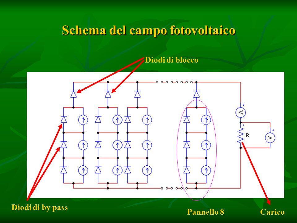 Schema del campo fotovoltaico Diodi di blocco Diodi di by pass Pannello 8Carico
