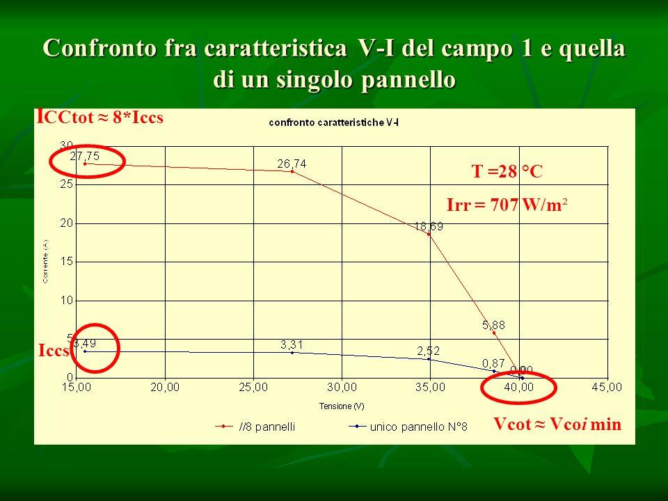Confronto fra caratteristica V-I del campo 1 e quella di un singolo pannello T =28 °C Irr = 707 W/m² I CCtot 8*Iccs Vcot Vcoi min Iccs