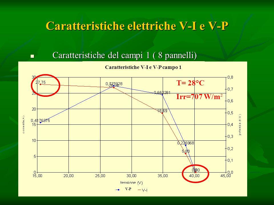 Caratteristiche elettriche V-I e V-P Caratteristiche del campi 1 ( 8 pannelli) Caratteristiche del campi 1 ( 8 pannelli) Caratteristiche V-I e V-P cam