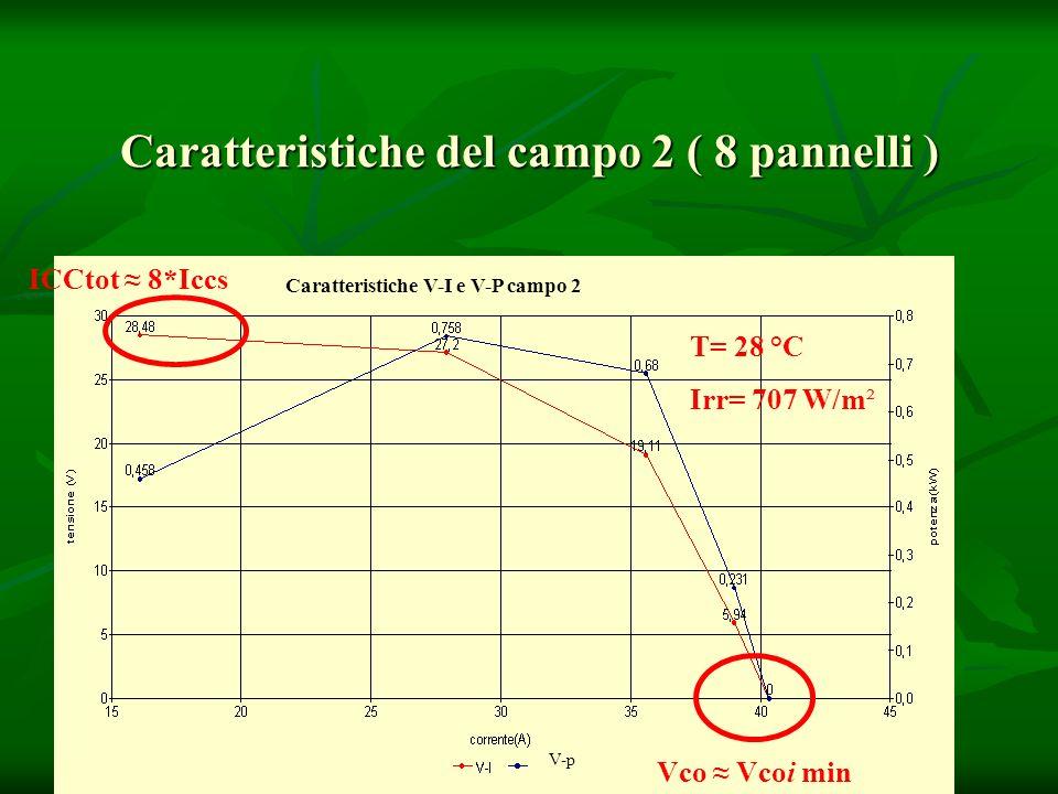 Caratteristiche del campo 2 ( 8 pannelli ) Caratteristiche V-I e V-P campo 2 T= 28 °C Irr= 707 W/m² V-p Vco Vcoi min ICCtot 8*Iccs