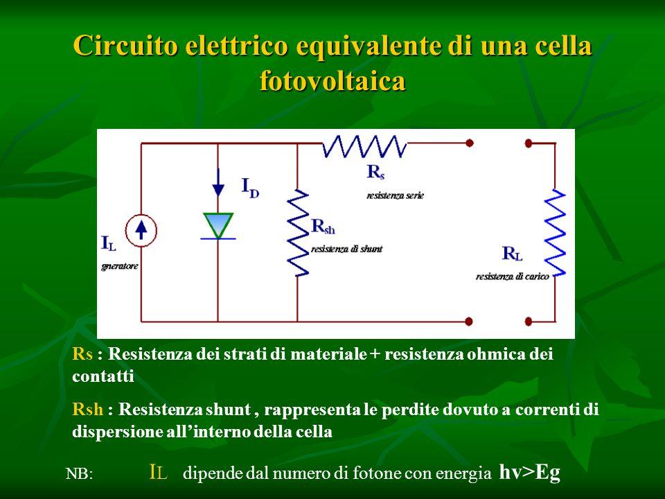 Circuito elettrico equivalente di una cella fotovoltaica Rs : Resistenza dei strati di materiale + resistenza ohmica dei contatti Rsh : Resistenza shunt, rappresenta le perdite dovuto a correnti di dispersione allinterno della cella NB: I L dipende dal numero di fotone con energia hv>Eg