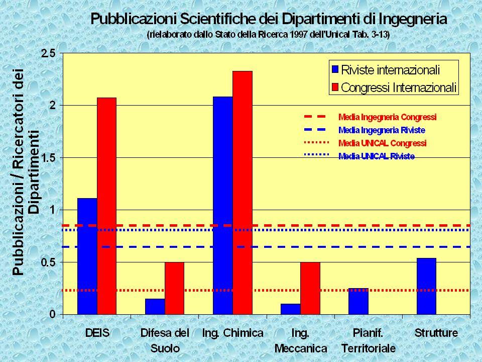 La Ricerca nell'Ingegneria Chimica Gruppi di Ricerca Bioingegneria Chimica Applicata e Materiali Chimica Industriale Impianti Chimici Membrane e Proce