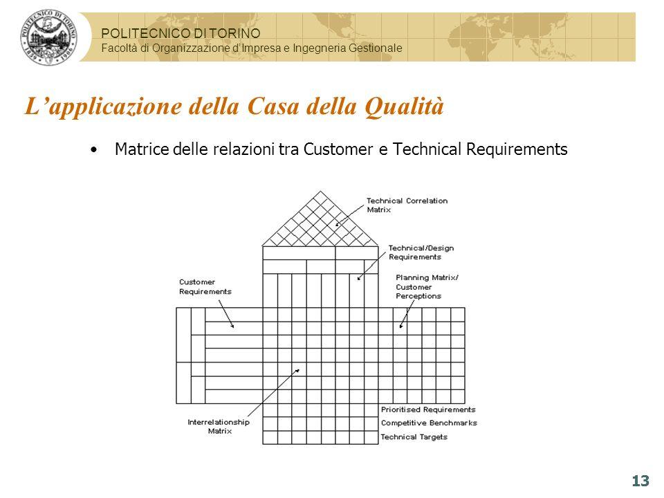 POLITECNICO DI TORINO Facoltà di Organizzazione dImpresa e Ingegneria Gestionale 13 Matrice delle relazioni tra Customer e Technical Requirements Lapp