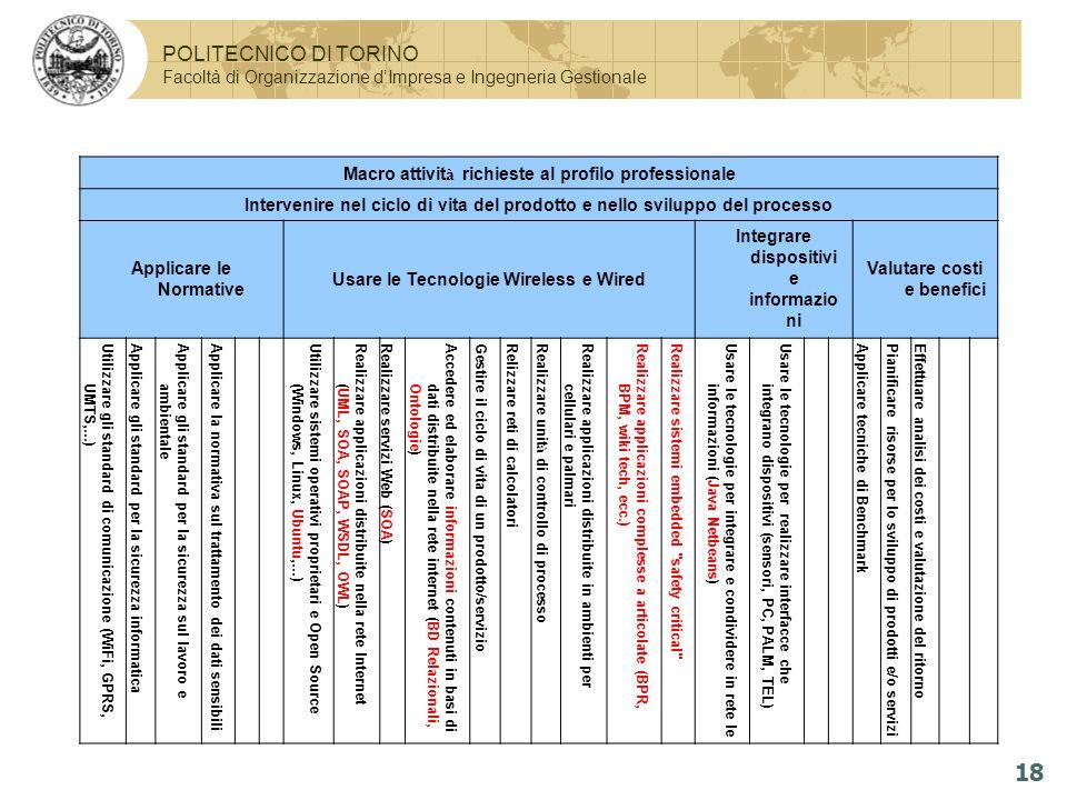 POLITECNICO DI TORINO Facoltà di Organizzazione dImpresa e Ingegneria Gestionale 18 Macro attivit à richieste al profilo professionale Intervenire nel