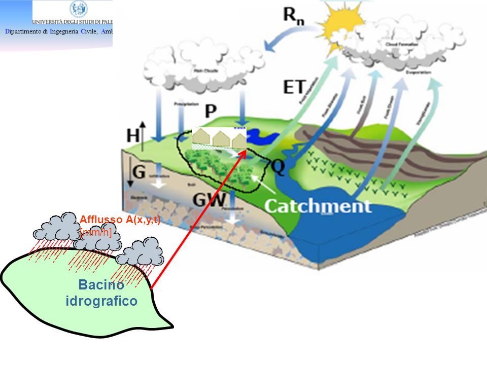 Dipartimento di Ingegneria Civile, Ambientale e Aerospaziale Bacino idrografico Afflusso A(x,y,t) [mm/h]