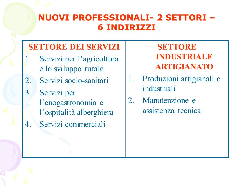 SETTORE ECONOMICO 1.Amministrazione, Finanza e Marketing 2.Turismo SETTORE TECNOLOGICO 1.Meccanica, Meccatronica ed Energia 2.Trasporti e Logistica 3.