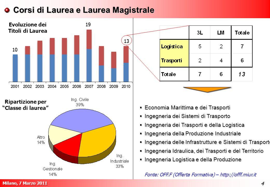 4 Milano, 7 Marzo 2011 44 Fonte: OFF.F (Offerta Formativa) – http://offf.miur.it Ripartizione per Classe di laurea Economia Marittima e dei Trasporti