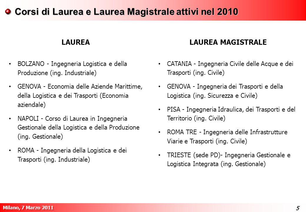 5 Milano, 7 Marzo 2011 55 Corsi di Laurea e Laurea Magistrale attivi nel 2010 LAUREALAUREA MAGISTRALE CATANIA - Ingegneria Civile delle Acque e dei Tr