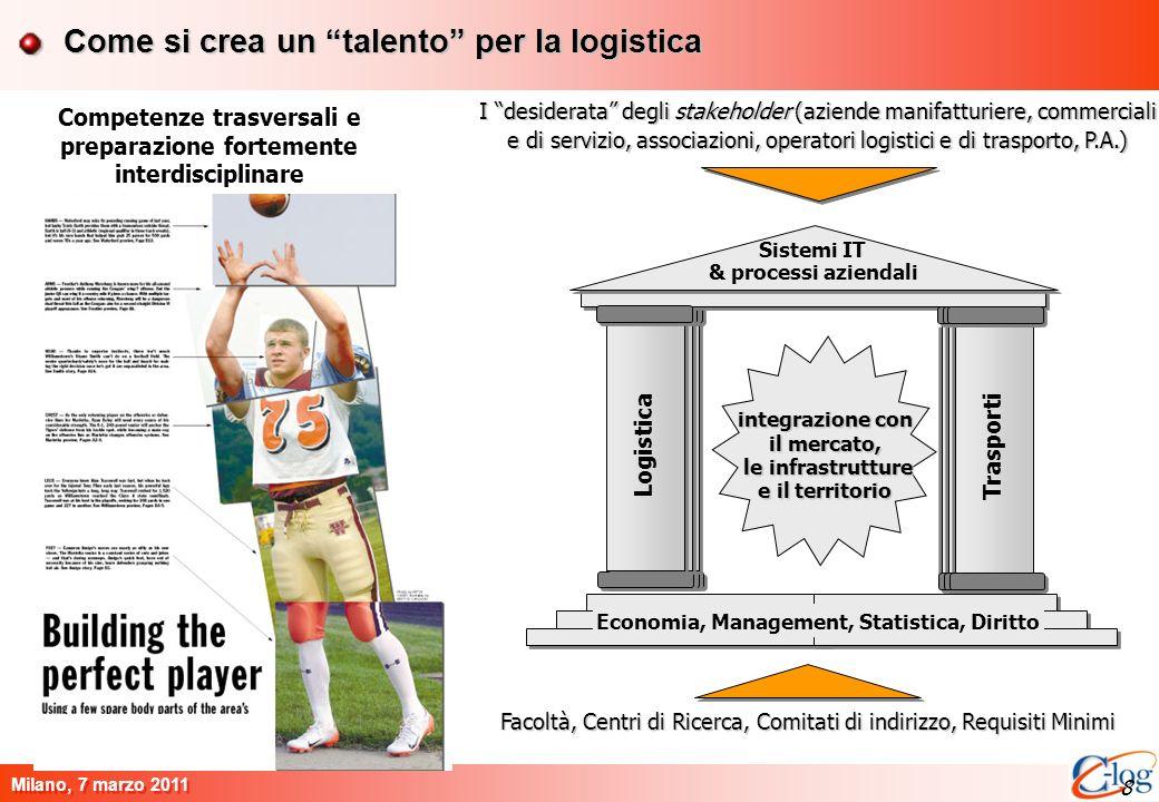 8 Milano, 7 marzo 2011 8 Come si crea un talento per la logistica Trasporti Logistica Economia, Management, Statistica, Diritto Logistica Trasporti Si