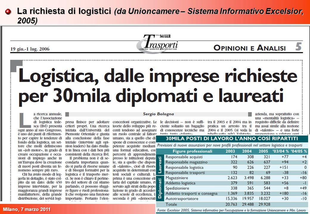 9 Milano, 7 marzo 2011 9 La richiesta di logistici (da Unioncamere – Sistema Informativo Excelsior, 2005)