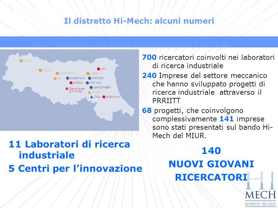 Il distretto Hi-Mech: alcuni numeri 11 Laboratori di ricerca industriale 5 Centri per linnovazione 700 ricercatori coinvolti nei laboratori di ricerca industriale 240 Imprese del settore meccanico che hanno sviluppato progetti di ricerca industriale attraverso il PRRIITT 68 progetti, che coinvolgono complessivamente 141 imprese sono stati presentati sul bando Hi- Mech del MIUR.