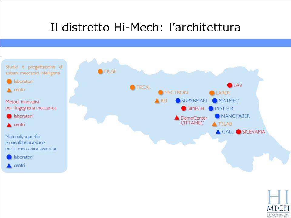 Il distretto Hi-Mech: larchitettura