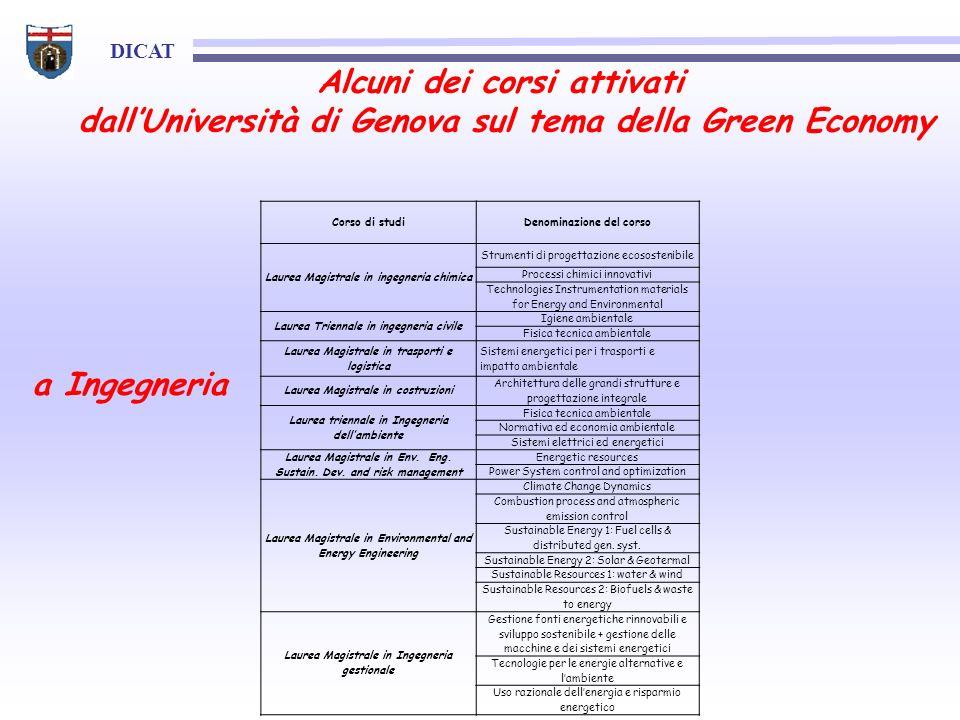 DICAT Alcuni dei corsi attivati dallUniversità di Genova sul tema della Green Economy Corso di studiDenominazione del corso Laurea Magistrale in ingeg