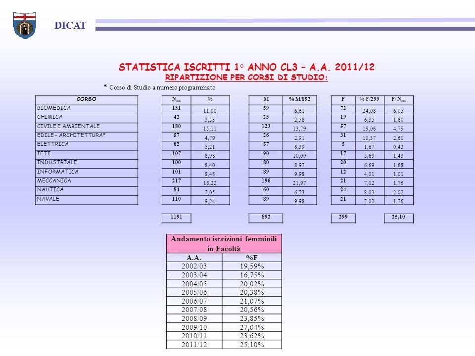DICAT CORSO N tot. %M% M/892F% F/299F/ N tot. BIOMEDICA 131 11,00 59 6,61 72 24,086,05 CHIMICA 42 3,53 23 2,58 19 6,351,60 CIVILE E AMBIENTALE 180 15,