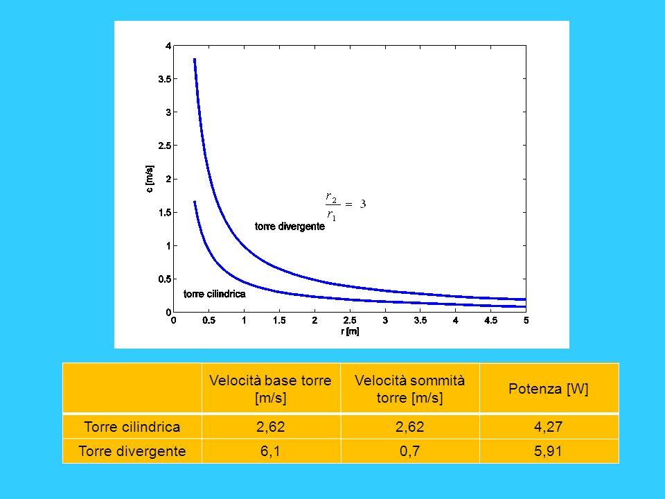 Velocità base torre [m/s] Velocità sommità torre [m/s] Potenza [W] Torre cilindrica2,62 4,27 Torre divergente6,10,75,91